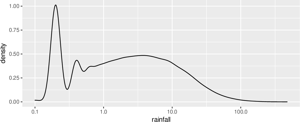 \includegraphics[width=\textwidth]{figures/onepager/ggplot2:frequency_rainfall_log_x-1}